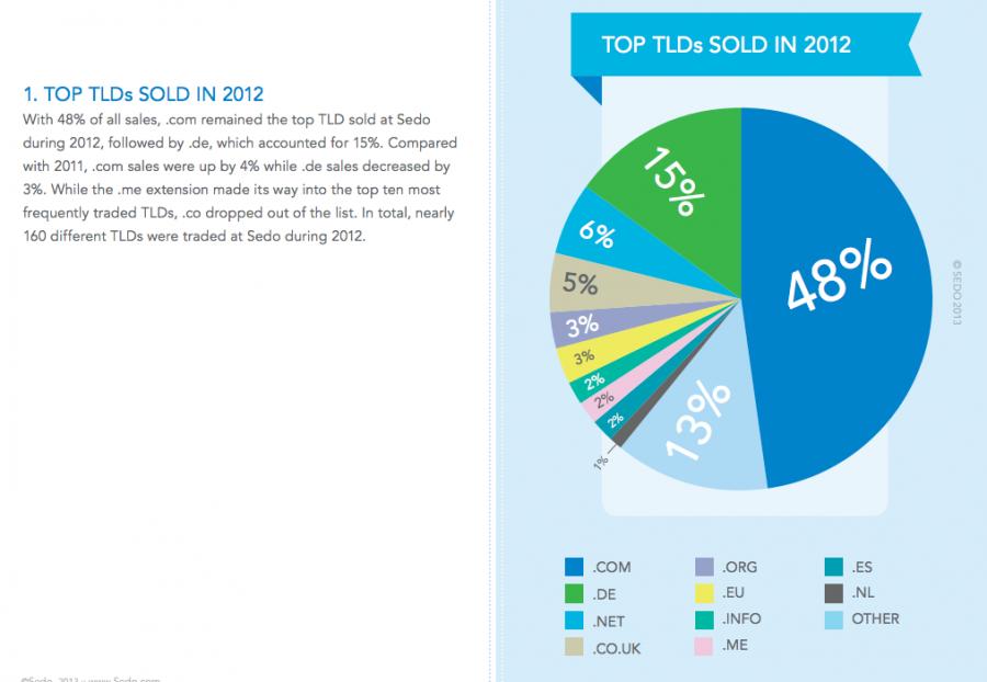 Domain Sale Proportions 2012