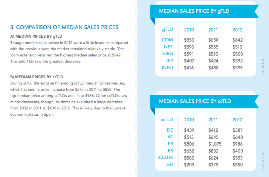 Domain Median Sale Prices 2012