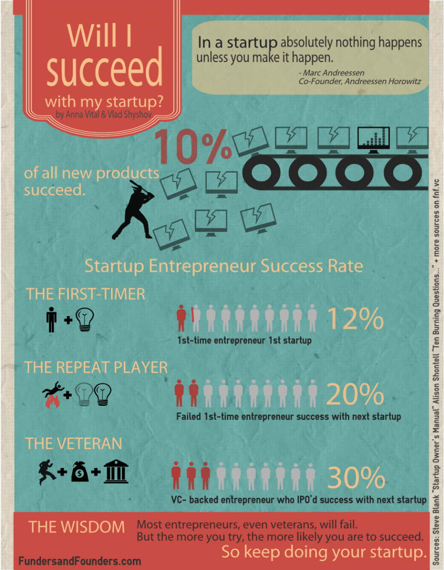 startup-likelihood-of-success-failure-infographic