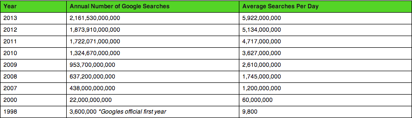 Google Search Evolution in 2014 From Whitepages to