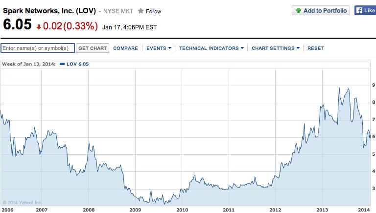 LOV - SparksNetworks Chart