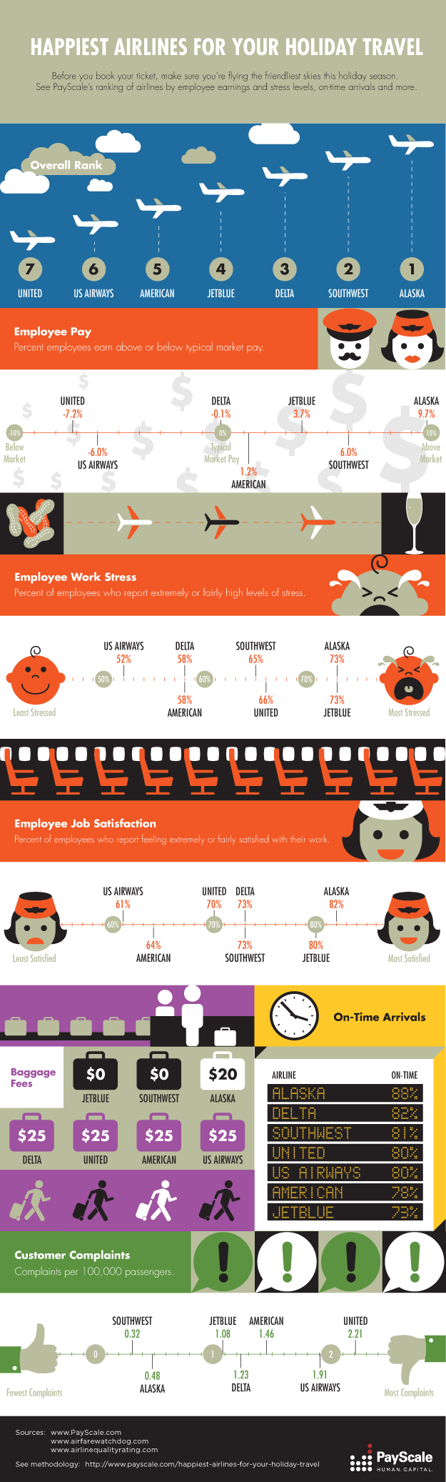 Airlines Infographic