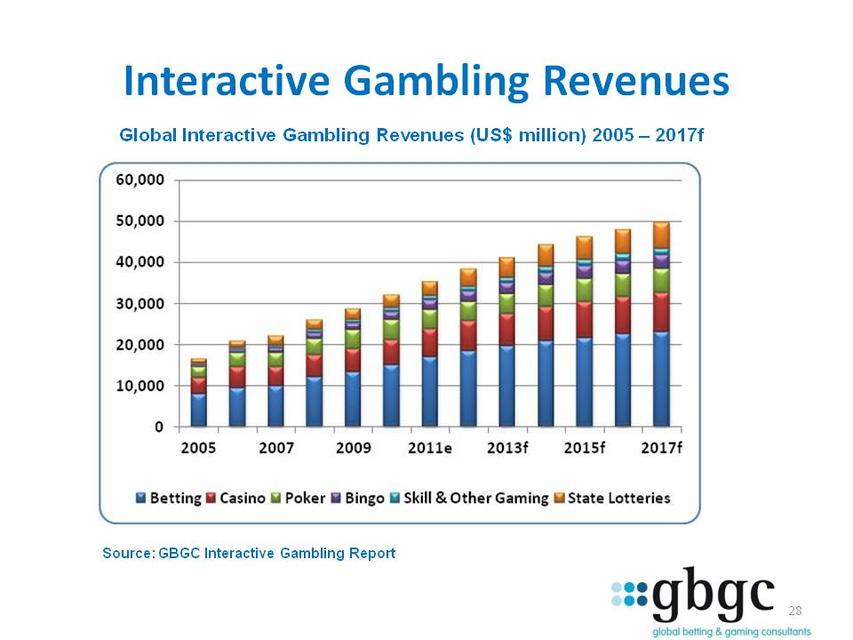Gambling revenues uk lakeside casino i