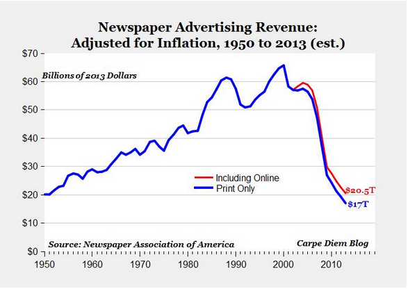 newspaperrevenue