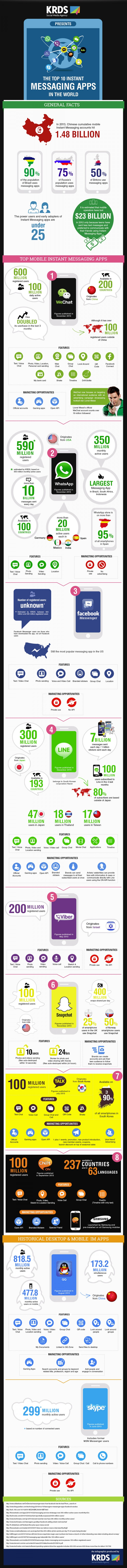 top-10-apps-instant-messaging-infographic